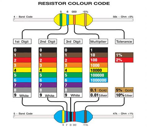 5 band fusible resistor color code resistor tutorial tinkernow