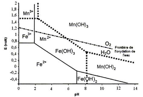 diagramme potentiel ph eau fer elimination des ions phosphates diagrammes de pourbaix
