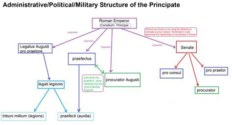 ottoman empire economic structure civil administration taxes politics and