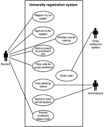 use diagram for registration day 21 developing a complete enterprise application ejb