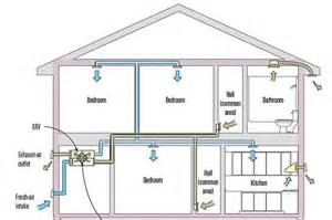 Exhaust System House Home Improvements Traditional Design That You Will