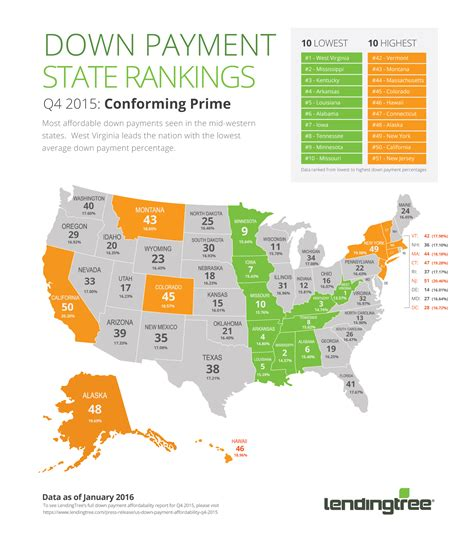 typical down payment on a house down payment amounts are growing what does it mean for you
