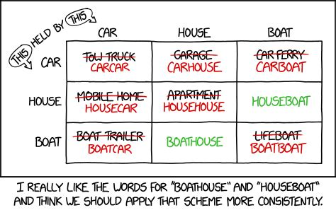 houseboat xkcd 2043 boathouses and houseboats explain xkcd