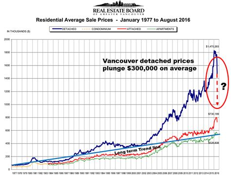 new year vancouver real estate two charts greater fool authored by garth turner the