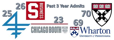 3 Year Work Experience 3 5 Gpa Mba by Alta Mba Admissions Consulting To Stanford Gsb Hbs