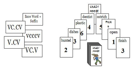 vcccv pattern words cm20 crazy moose base words suffixes vccv vcccv v cv