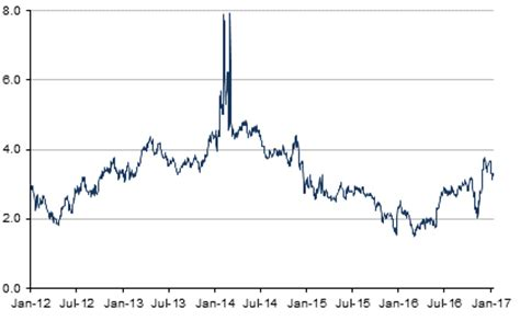 natural gas price | historical charts, forecasts & news
