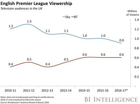Epl Viewership | the english premier league s viewership drop spells danger