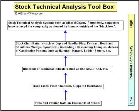 stock trading investing using volume price analysis 200 worked exles books stock market technical analysis guide from aistockcharts