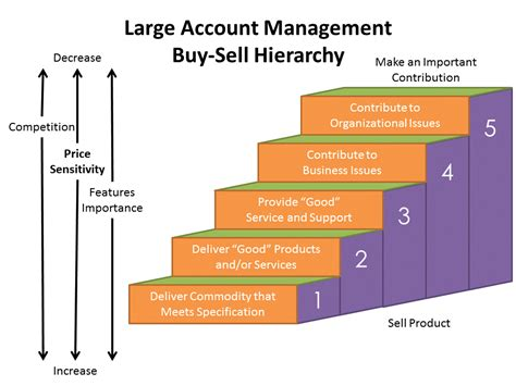 sales vs pricing and large account management the