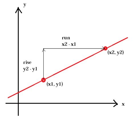 the slope of a linear function (pre algebra, graphing and