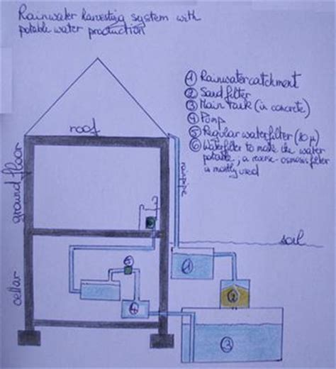 layout plan for rainwater harvesting rain water harvesting project