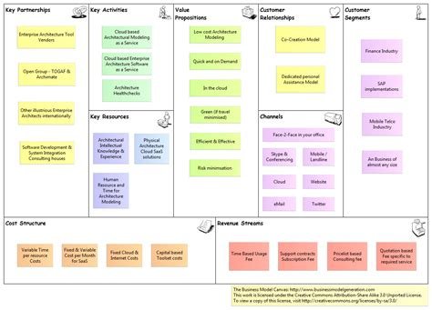 business model canvas modeling as a service