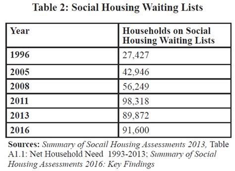 housing waiting list how is the waiting list for housing 28 images dunne frankly speaking housing