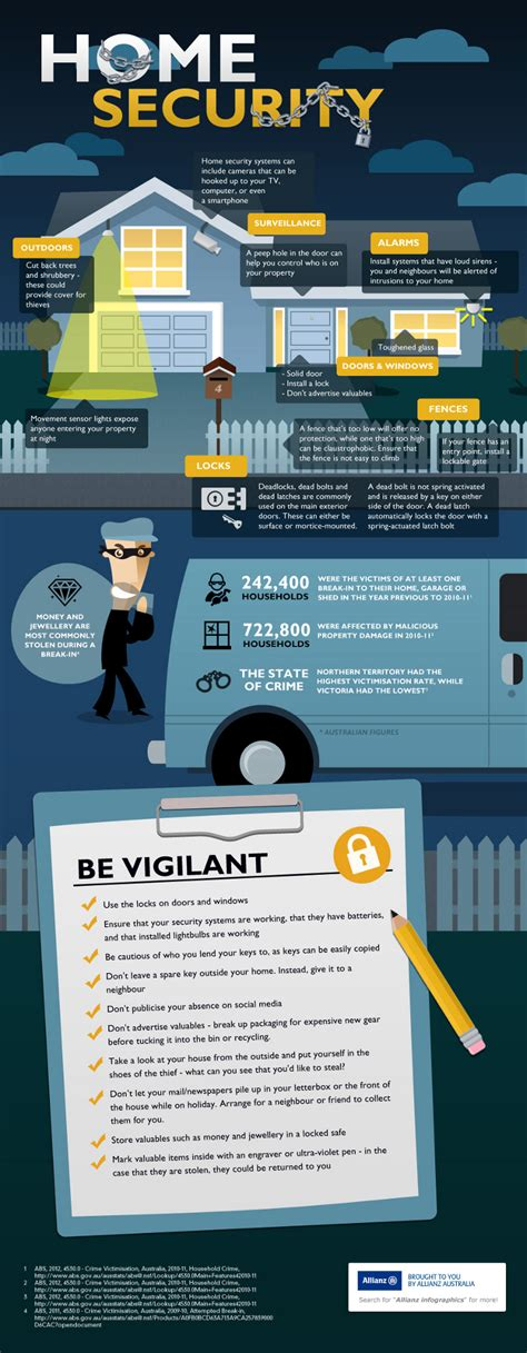 15 home security statistics and tips landlord station