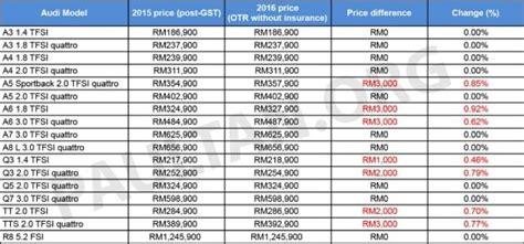 kereta audi hitam harga kereta malaysia terkini dan terbaru berita semasa
