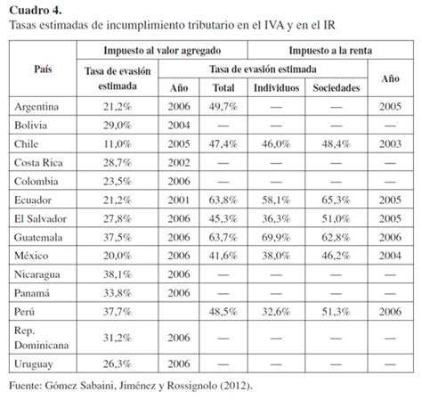 tasa de renta colombia 2016 tasa de renta colombia 2016 income distribution and high