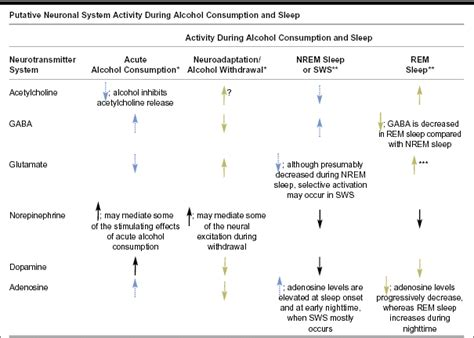 Can Detox Affect My Gaba by S Effects On Sleep In Alcoholics