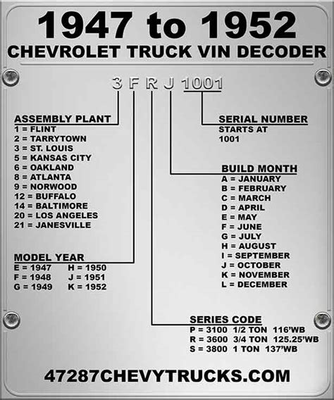 gmc truck vin decoder 47287chevytrucks vin decoders