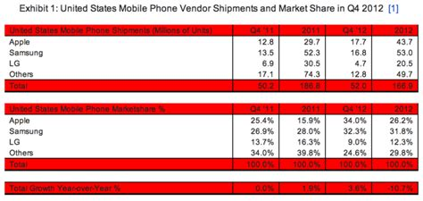 no 1 mobile market apple overtakes samsung to become no 1 mobile phone vendor