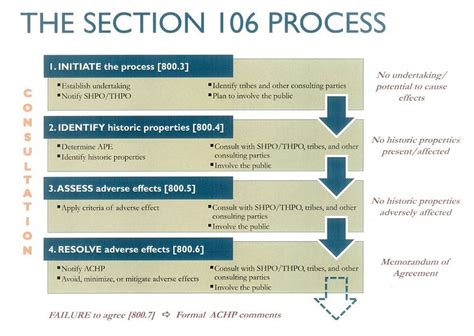 section 106 flowchart category 135 the section 106 process engineering policy