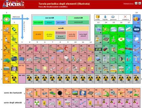 tavola periodica degli elementi spiegazione oltre 25 fantastiche idee su tavola periodica su