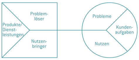 value proposition canvas deutsch katrin mathis