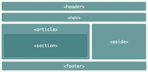 how to use section tag in html5 new tags in html5