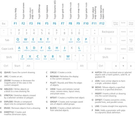section symbol keyboard shortcut autocad one key shortcut guide autocad commands