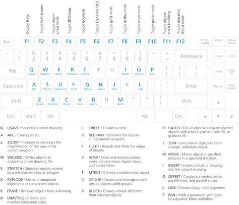 section symbol shortcut autocad one key shortcut guide autocad commands