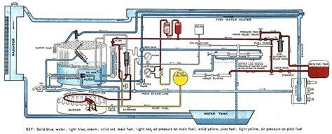 steam locomotive piping diagrams steam car