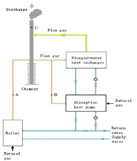 Chimney Heat Recovery System - schematic diagram of the flue gas heat recovery of gas