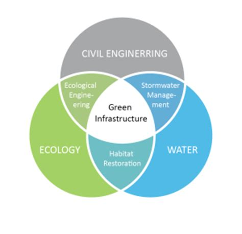 green earth operations | environmental science and engineering