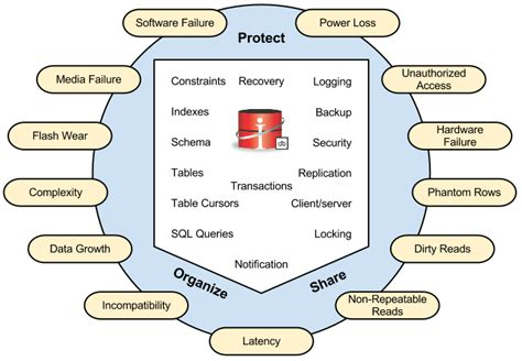 organize data 3 database concepts ittia db sql user s guide