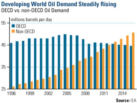 the freight train that is chinese oil demand business