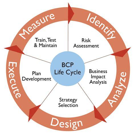 do you have a business continuity plan bcp carolina