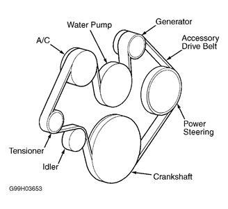 dayco belt diagram dayco belts diagram craftsman belt diagram wiring diagram