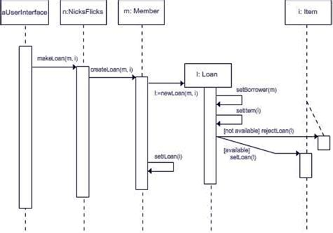draw uml diagrams sequence diagram draw uml system development