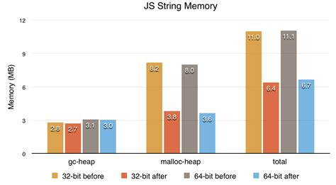 javascript text layout engine slimmer and faster javascript strings in firefox javascript