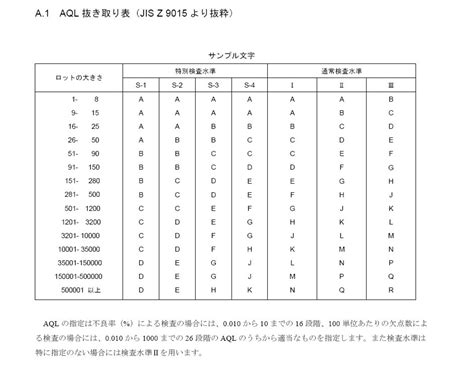 aql tabelle aql acceptable quality level