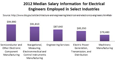 Mba Vs Engineering Salary by Electrical Engineering Masters Degrees Graduate