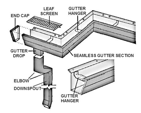 anatomy of a roof system anatomy of a seamless gutter system raintamer
