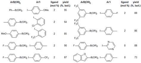 Suzuki Chemistry Copper Catalyzed Suzuki Miyaura Coupling Of Arylboronate
