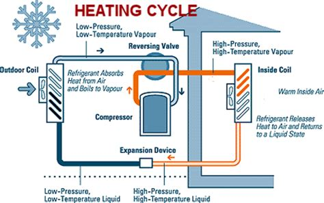 air source heat pump | behind the walls magazine