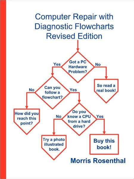 computer diagnostic flowchart computer repair with diagnostic flowcharts