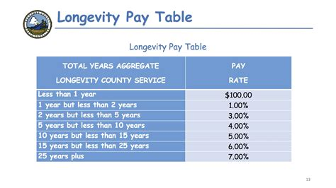 table pays let s get personnel how buncombe county employee salaries