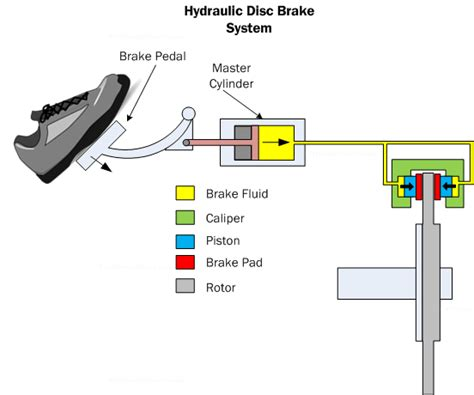 auto brake system diagram car suspension basics how to design tips free