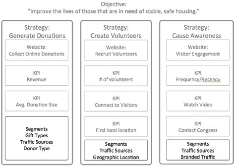 measuring the non profit from planning to implementation