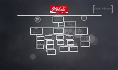 organigrama de coca cola carlos chirinos guillen on prezi