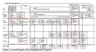 supply risk assessment iss group